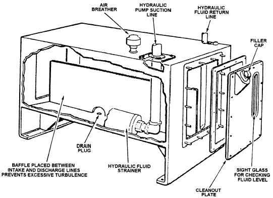Equipment sizing: Hydraulic System for instrument