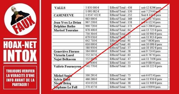 NON, les ministères ne disposent pas de 20 millions d'euros à distribuer sous forme de prime de Noël