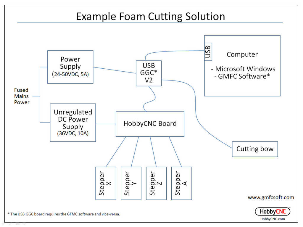 gmfc block diagram  hobbycnc foam cutting, cnc foam cutting, foam wing  cutting, hot wire foam cutting