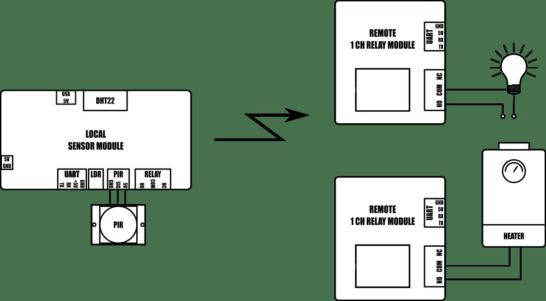 SmartRFy Digital Rx Module