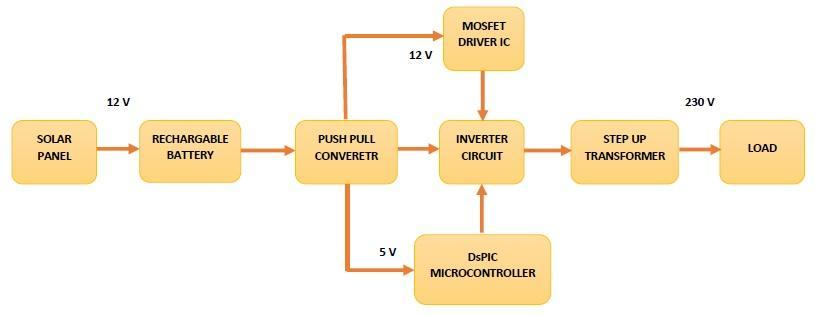 microcontroller based inverter circuit diagram dc motor wiring solar powered multilevel using dspic pdf block the battery supply of 12v is required to obtain a