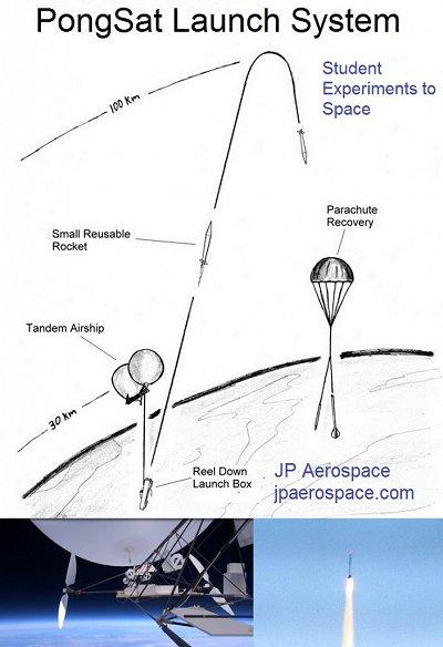Rockoon - JP Aerospace