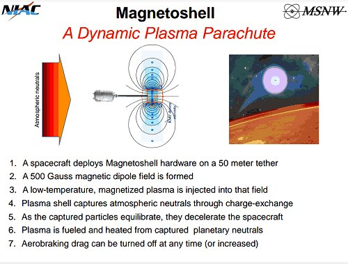 Magnetoshell