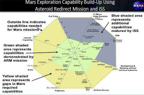 MarsCapabilitiesMultiDimGraph_500x330