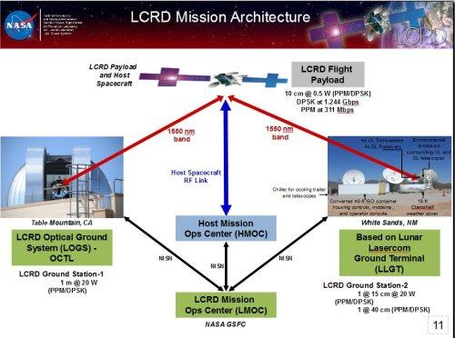 LCRDMissionArchitecture