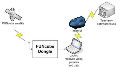 FUNcubeDongle1
