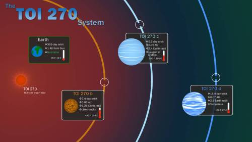 TOI 270 system