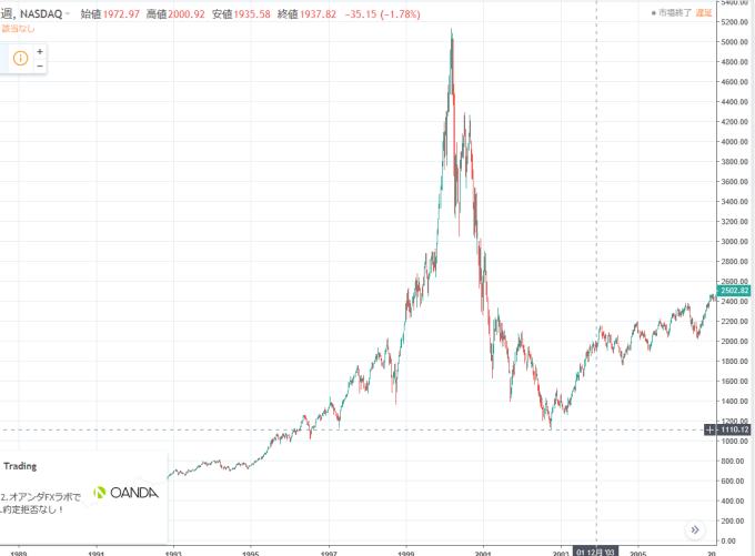 NASDAQちゃーと
