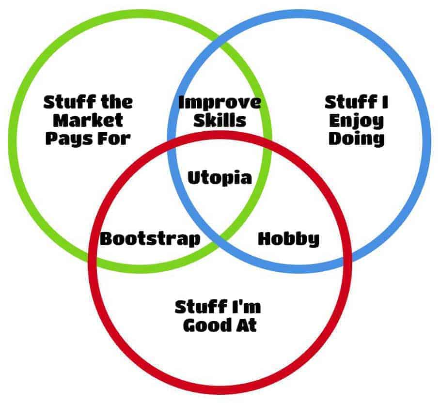 Career Venn Diagram