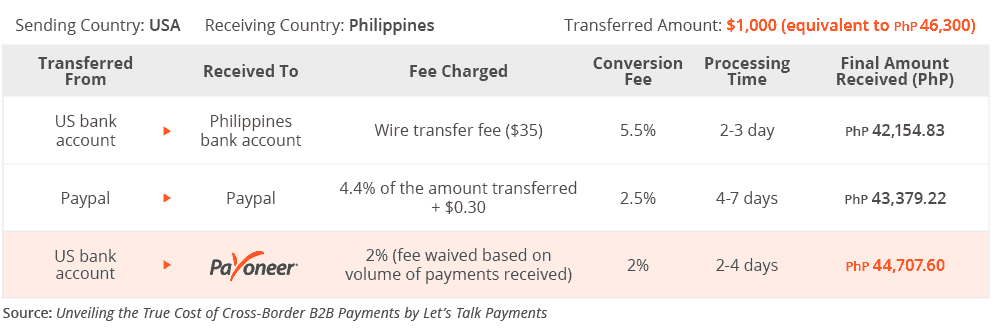 Best local funds transfer Philippines