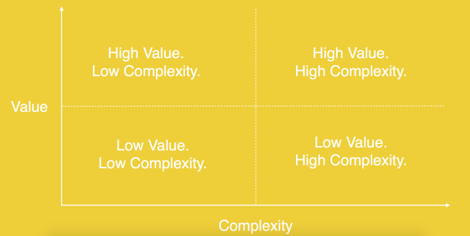 value_complexity