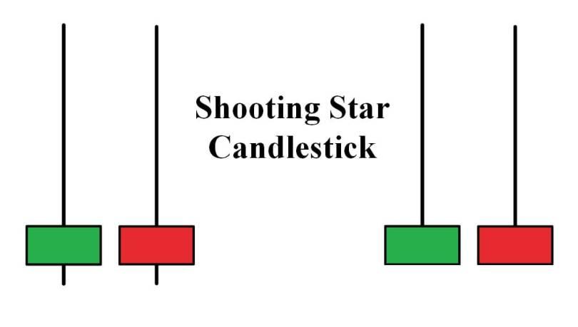 Hình dạng nến Shooting Star