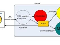 Controller trong Asp.Net MVC 5 – Visual Studio 2015 – Phần 2