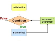 Cấu trúc vòng lặp trong lập trình c++