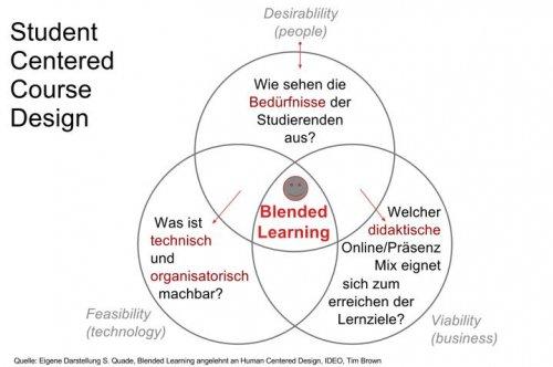 Blended Learning in der Praxis: Auf die richtige Mischung