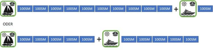 Übersicht der nötigen Seemeilen für den Fahrtennachweis