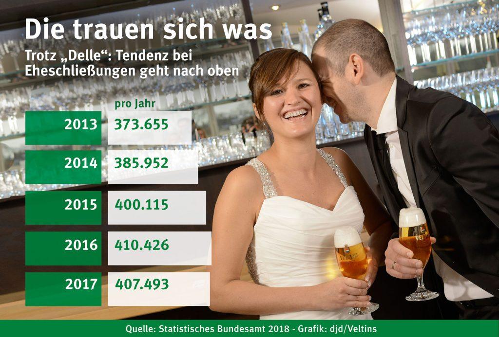 Eheschließungen - Gut 407.000 Paare haben sich im letzten Jahr in Deutschland das Jawort gegeben. Das waren zwar geringfügig weniger Eheschließungen als 2016, aber deutlich mehr als beispielsweise noch 2013.