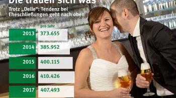Gut 407.000 Paare haben sich im letzten Jahr in Deutschland das Jawort gegeben. Das waren zwar geringfügig weniger Eheschließungen als 2016, aber deutlich mehr als beispielsweise noch 2013.