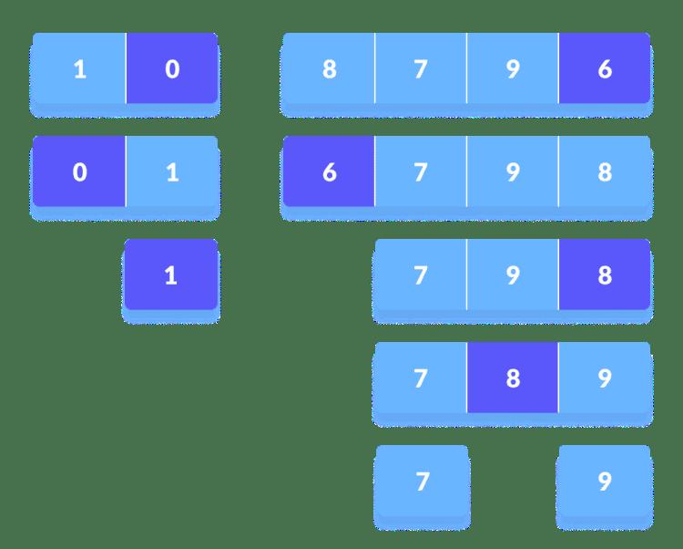 Thuật toán sắp xếp nhanh - Quick Sort