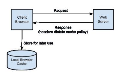 Tìm hiểu về Browser Cache
