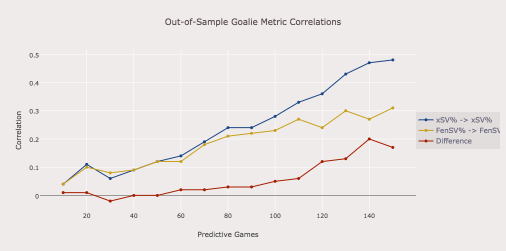 xSV% is a better predictor of goaltending performance than