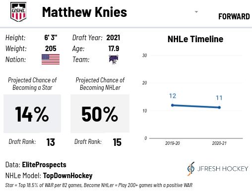 LA Kings Draft Matthew Knies