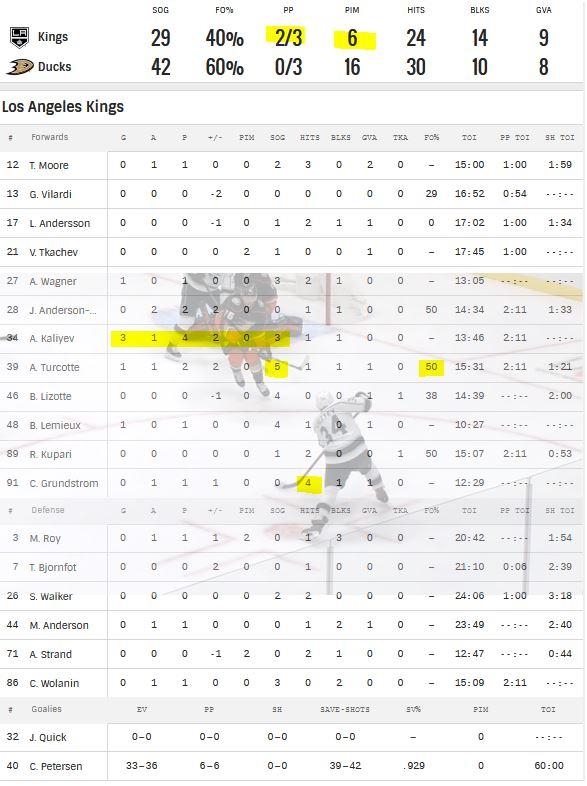 LA Kings vs Ducks