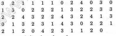 Bài Tập 3 Trang 129 SGK Đại Số Lớp 10