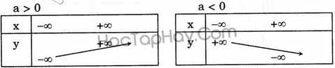Bài 2: Hàm Số y = ax + b