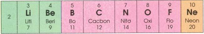 Bài 31: Sơ Lược Về Bảng Tuần Hoàn Các Nguyên Tố Hóa Học