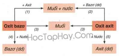 Bài 5: Luyện Tập Tính Chất Hóa Học Của Oxit Và Axit