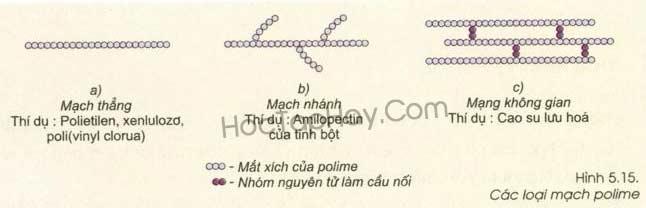 Bài 54: Polime