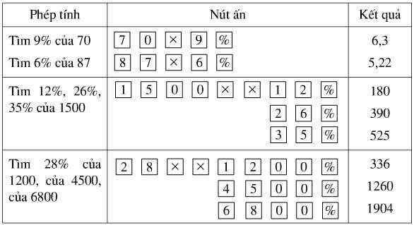 Bài Tập 120 Trang 52 SGK Số Học Lớp 6 - Tập 2