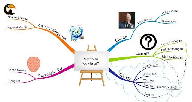 học văn với sơ đồ tư duy