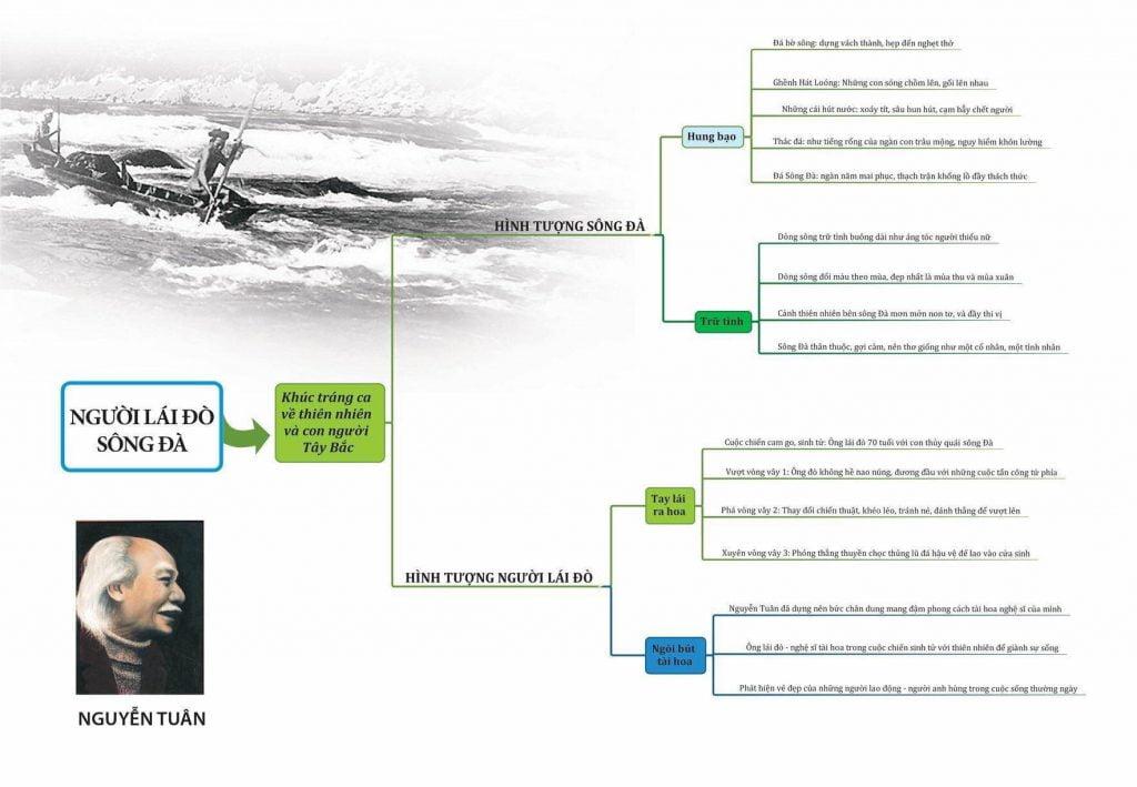 Dàn ý bài Người Lái Đò Sông Đà đầy đủ chi tiết
