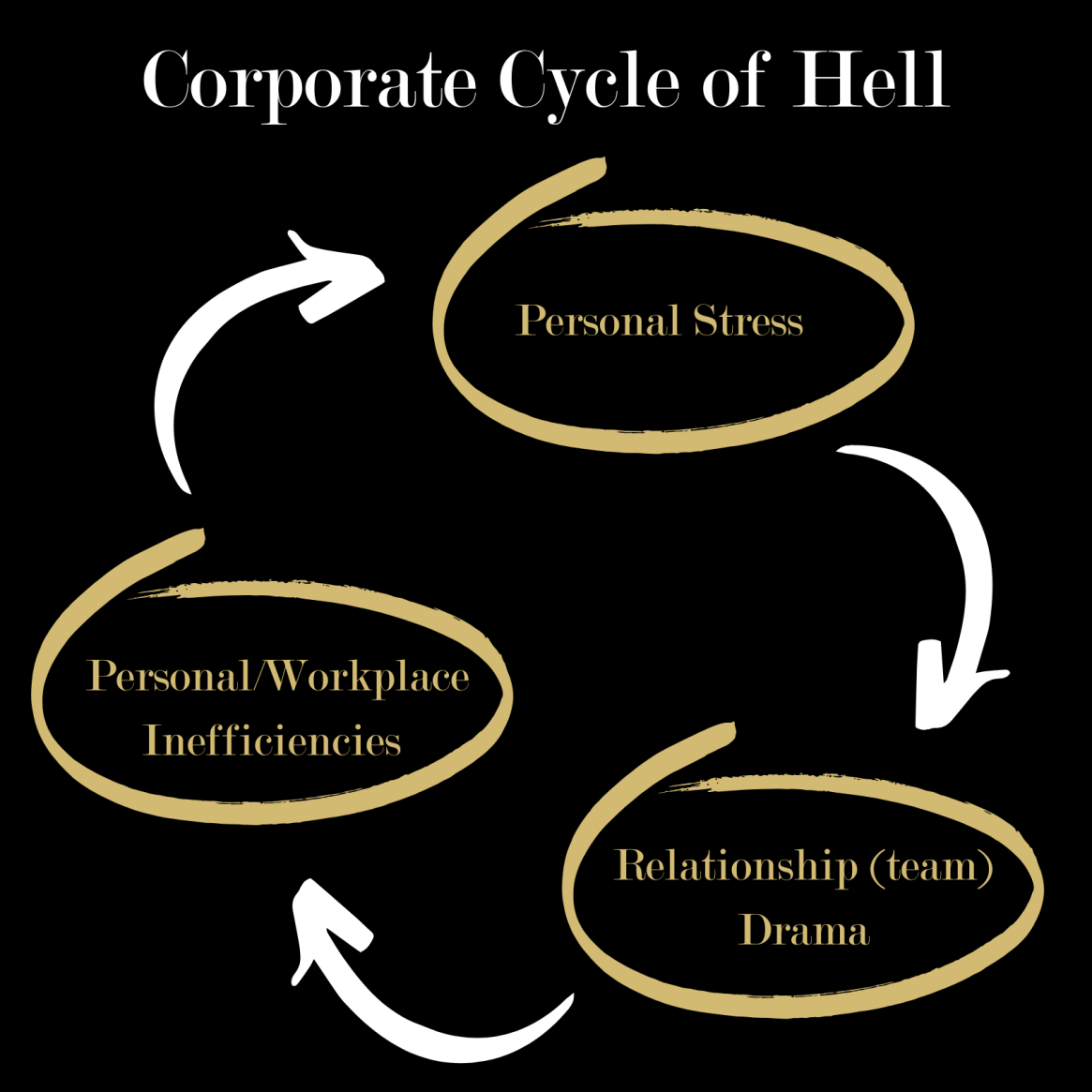 Corporate Cycle of Hell