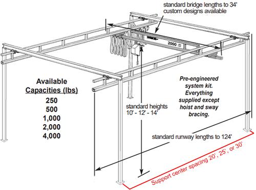 Spanco 2 Ton Bridge Crane for Sale