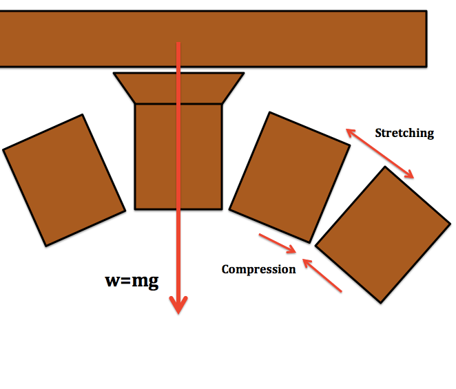 keystone arch diagram electric window motor wiring roman hoffnerphysics the on right shows how x component of force creates that outward y downward