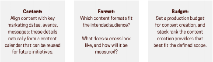 content budget