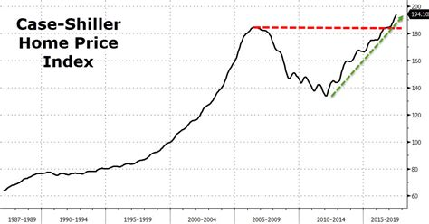 Shiller index, shiller pe ratio for the s&p 500