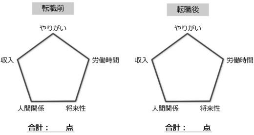 転職先に求める五角形の条件