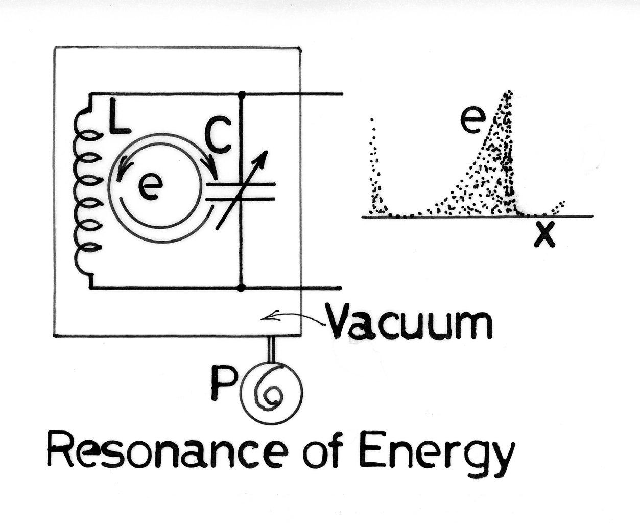エネルギーの共振現象 | 帆掛船-energy-