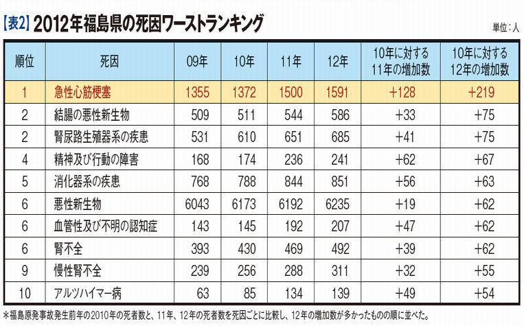 宝島:2012年福島県の死因ワーストランキング