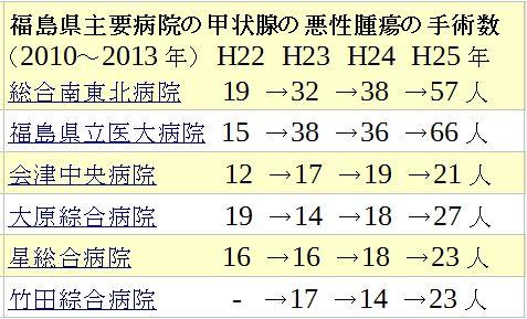 福島県の主要病院の甲状腺がん手術数