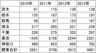 2010-2013 関東の甲状腺がん 年次推移(表)