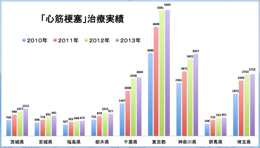 「心筋梗塞」治療実績(2010-2013)きーこちゃん