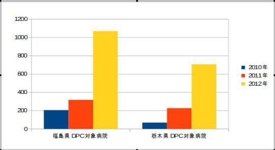 扁桃周囲膿瘍、急性扁桃炎、急性咽頭喉頭炎の治療数・手術数 2010-2012