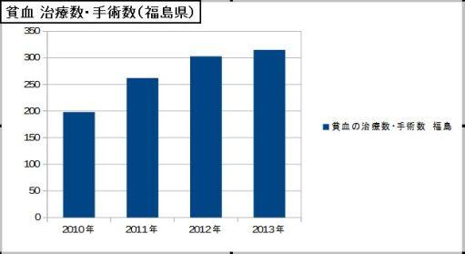 貧血 治療数・手術数(福島県)