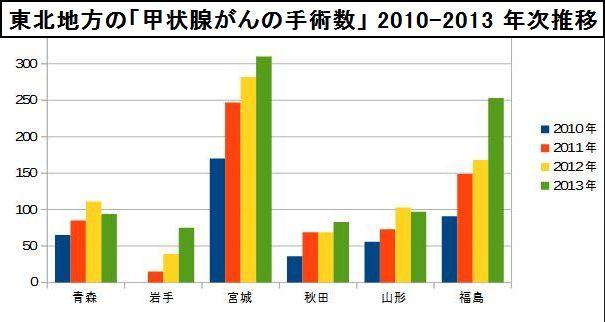 東北地方の「甲状腺がんの手術数」 2010-2013 年次推移