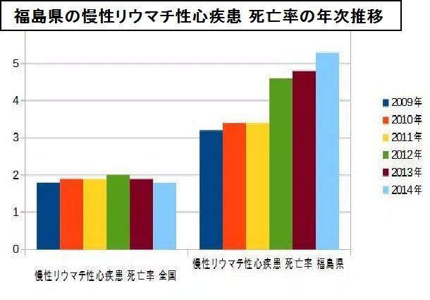 福島県の慢性リウマチ性心疾患 年次推移